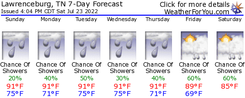 Lawrenceburg, Tennessee, weather forecast