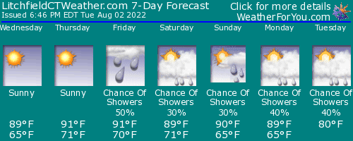 Litchfield, Connecticut, weather forecast