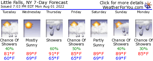Little Falls, New York, weather forecast