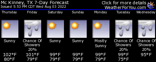 Mc Kinney, Texas, weather forecast