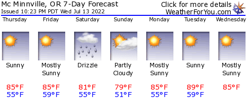 Mc Minnville, Oregon, weather forecast