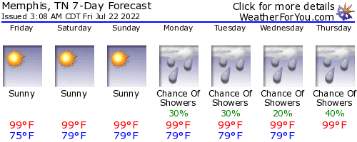 Memphis, Tennessee, weather forecast