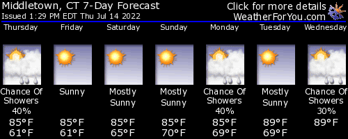 Middletown, Connecticut, weather forecast
