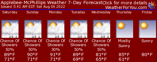 Middletown, New York, weather forecast