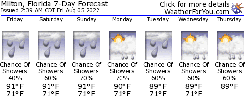 Milton, Florida, weather forecast