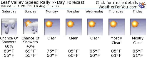 Miltona, Minnesota, weather forecast