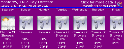 Monterey, Tennessee, weather forecast