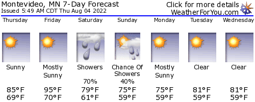 Montevideo, Minnesota, weather forecast