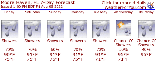 Moore Haven, Florida, weather forecast