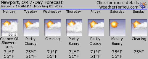 Newport, Oregon, weather forecast
