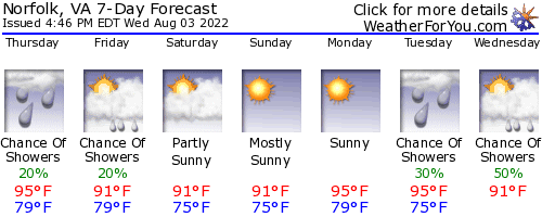 Norfolk, Virginia, weather forecast