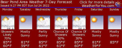 North Turner, Maine, weather forecast