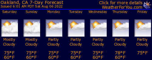 Oakland, California, weather forecast