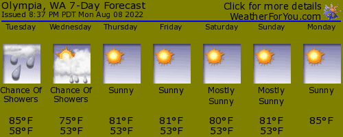 Olympia, Washington, weather forecast