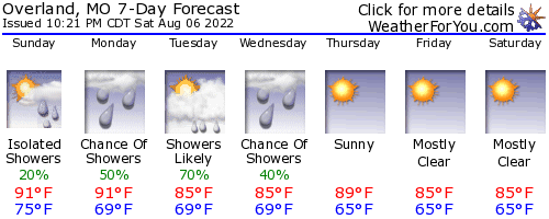 Overland, Missouri, weather forecast