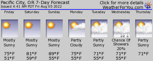 Pacific City, Oregon, weather forecast