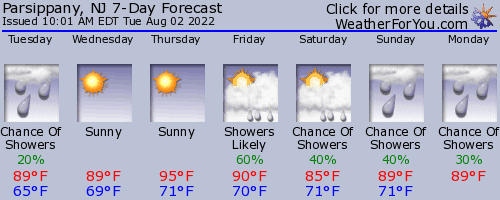 Parsippany, New Jersey, weather forecast
