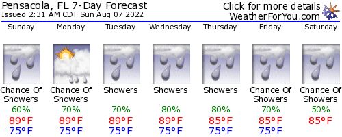 Pensacola, Florida, weather forecast