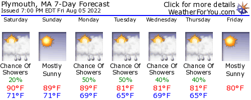 Plymouth, Massachusetts, weather forecast