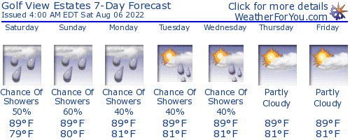 Pompano Beach, Florida, weather forecast
