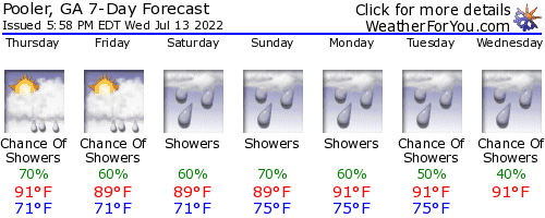 Pooler, Georgia, weather forecast