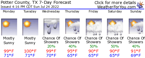 Potter County, Texas, weather forecast