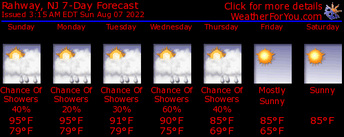 Rahway, New Jersey, weather forecast