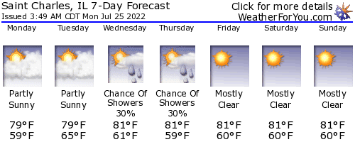 Saint Charles, Illinois, weather forecast