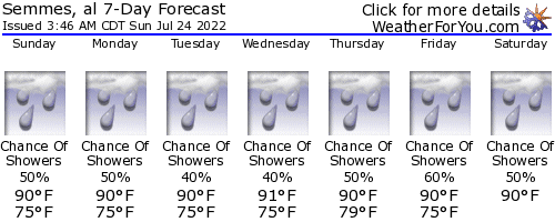 Semmes, Alabama, weather forecast