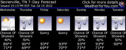 Sevierville, Tennessee, weather forecast