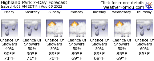 Sharpsburg, Georgia, weather forecast