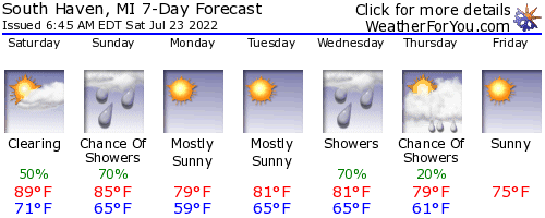 South Haven, Michigan, weather forecast