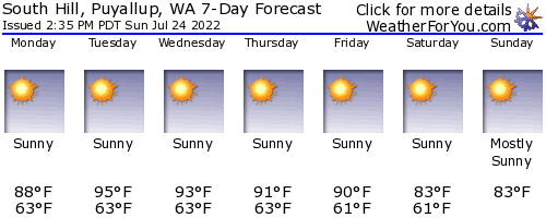 South Hill, Washington, weather forecast
