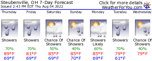 Steubenville, Ohio, weather forecast