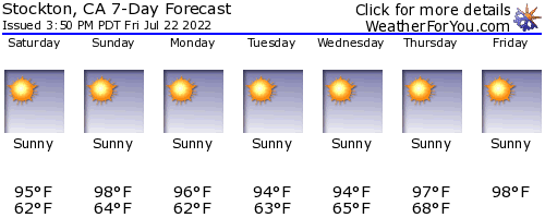 Stockton, California, weather forecast