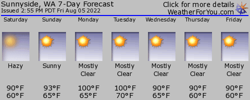 Sunnyside, Washington, weather forecast