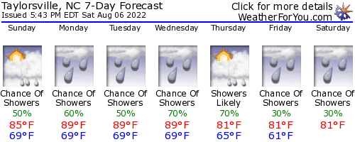 Taylorsville, North Carolina, weather forecast