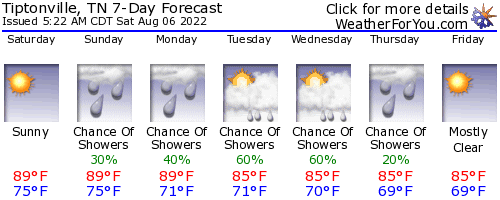 Tiptonville, Tennessee, weather forecast