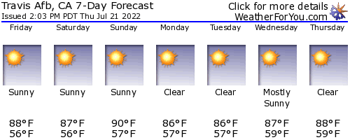 Travis Afb, California, weather forecast