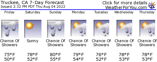 Truckee, California, weather forecast