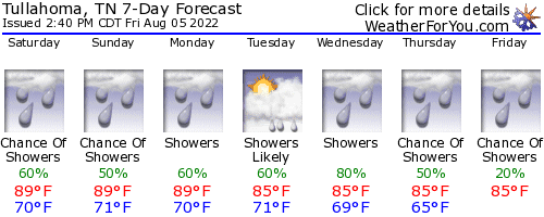 Tullahoma, Tennessee, weather forecast