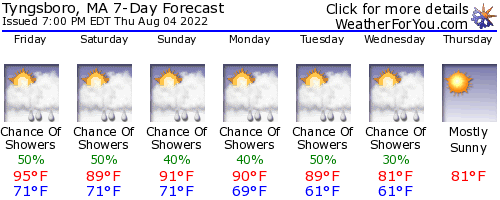 Tyngsboro, Massachusetts, weather forecast