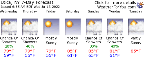 Utica, New York, weather forecast