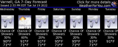Varnell,Georgia, weather forecast