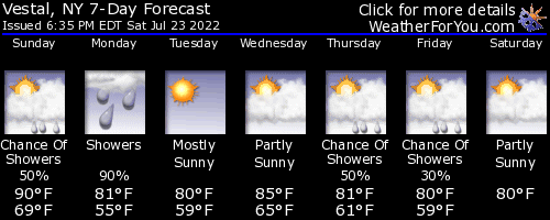 Vestal, New York, weather forecast