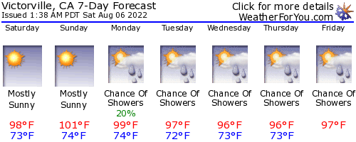 Victorville, California, weather forecast