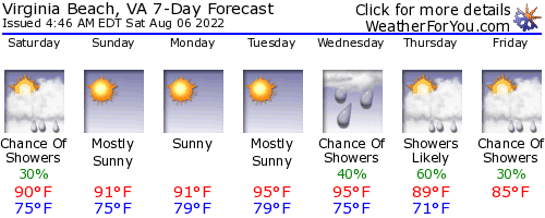 Virginia Beach, Virginia, weather forecast