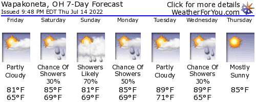 Wapakoneta, Ohio, weather forecast