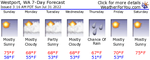 Westport, Washington, weather forecast