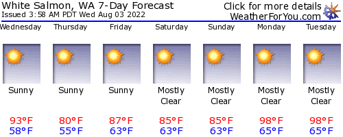 White Salmon, Washington, weather forecast